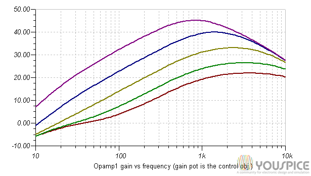 gain  versus frequency