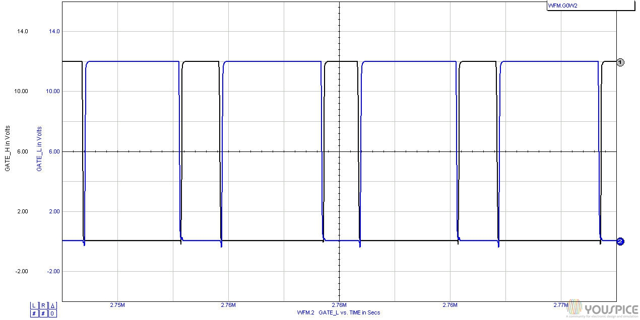 gates voltages