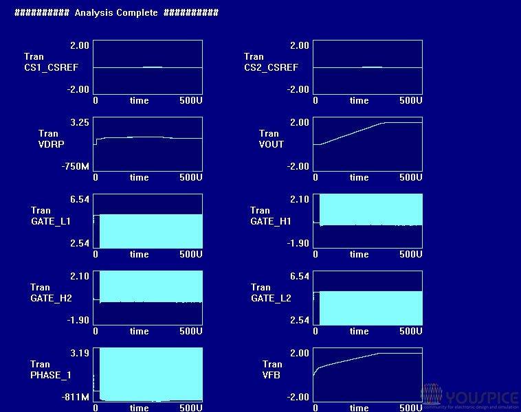 global view transient analysis