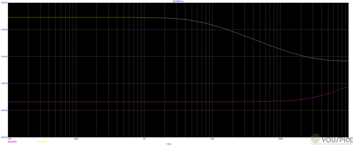 input and output noise (yellow curve)