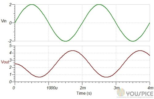 input and output signalin phase opposition with offset