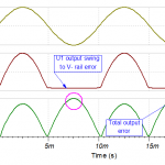 Input and output waves with negative and positive rail error
