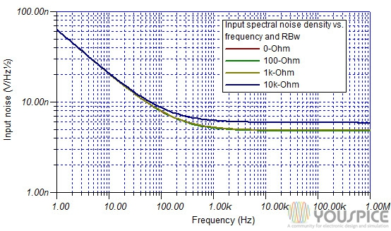 input noise vs frequency and control resistance