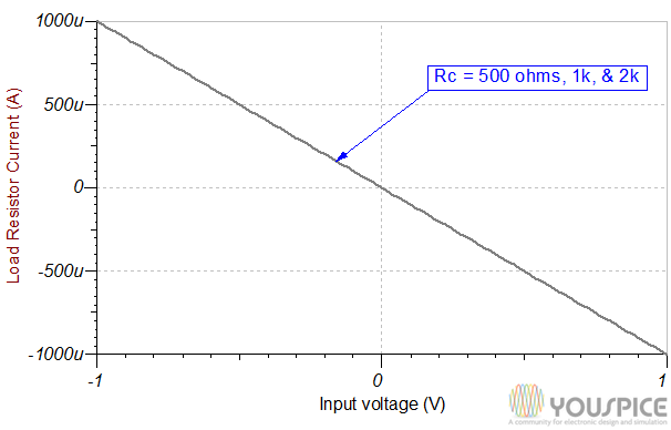 load current vs input voltage