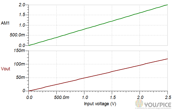 Output current and voltage vs input voltage