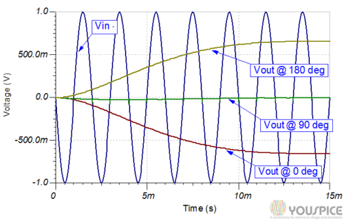 Output voltages