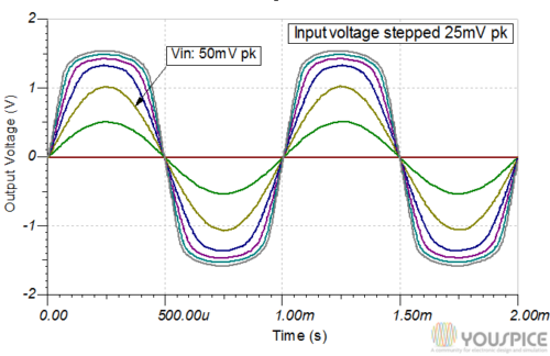 Output voltages vs stepped input voltages