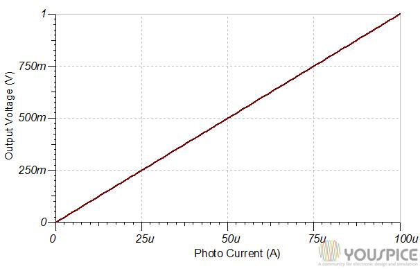 Output voltage vs current input