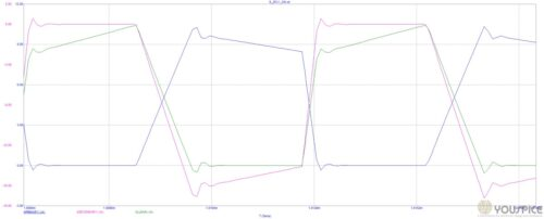 primary secondary and lleak currents