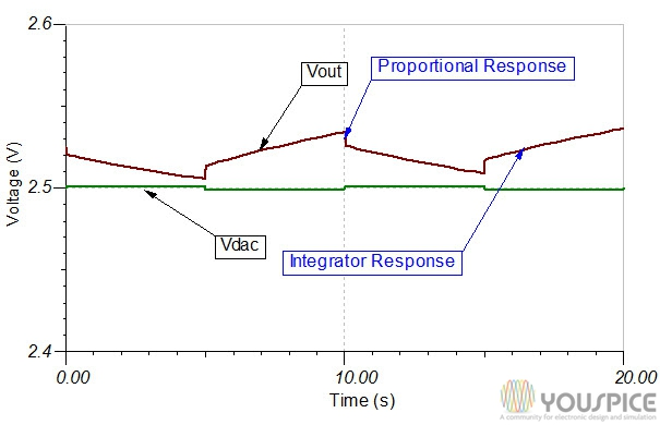 proportional and integrator response in transient analysis