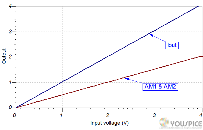 Single currents and total output current