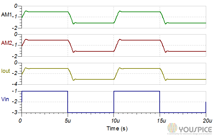 Transient analysis of output currents and input voltage