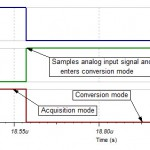 with sampling rate at 2MSPS the acquisition time is 87,15 ns