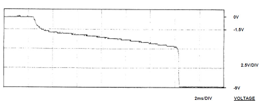Fig. 4. Measured fuse voltage waveform during pre-arcing period.