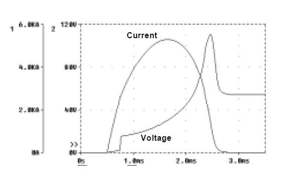 Fig. Simulated current and voltage waveforms for a 125A circuit-breaker operating in 54VDC circuit with 12kA prospective current and 1ms prospective time constant.