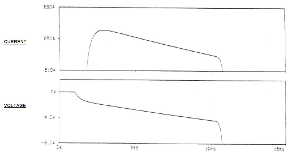 Fig. 6. Simulated fuse current and voltage waveforms showing detail during the pre-arcing period.
