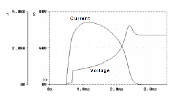 Fig. 5 Simulated current and voltage waveforms for a 125A circuit-breaker operating in 54VDC circuit with 5.2kA prospective current and 0.25ms prospective time constant.