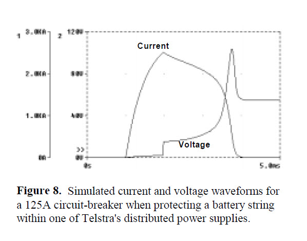 Fig. 8 Simulated current and voltage waveforms for a 125A circuit-breaker when protecting a battery string within one of Telstra's distributed power supplies.
